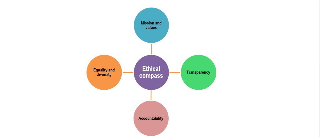 Image of ethical wheel